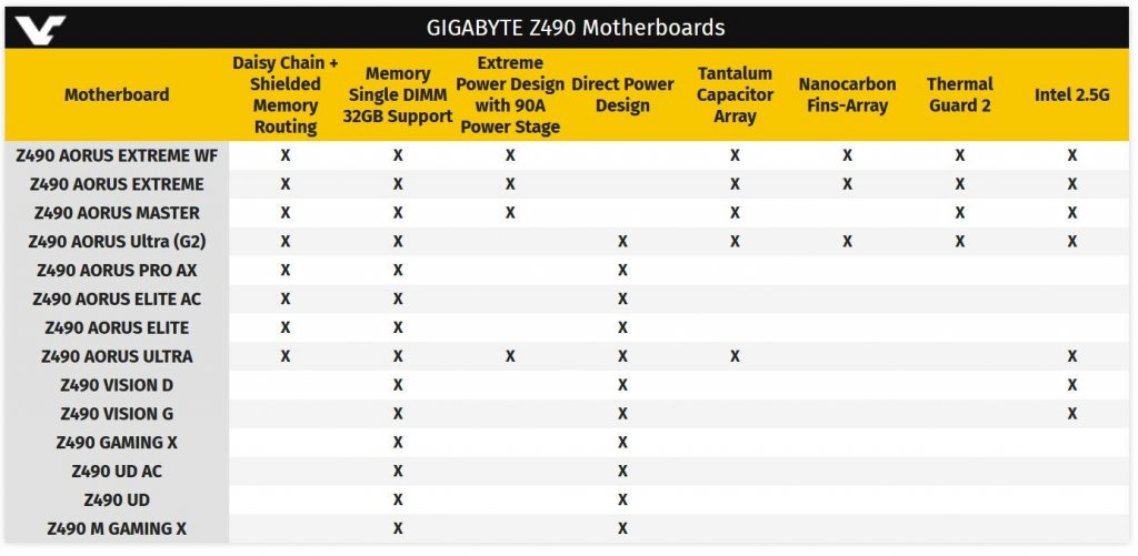 Z490 Gigabyte tabelka