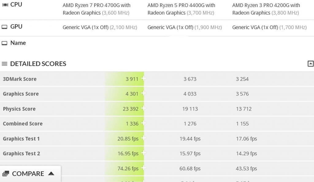 4700G 4440G i 4200G 3D Mark renoir